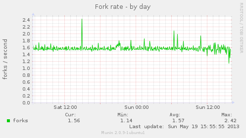 Fork rate by day - Munin graph