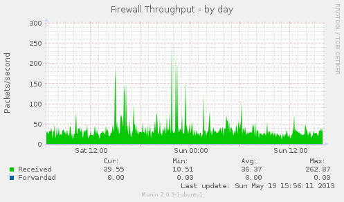 Firewall Throughputby day - Munin graph