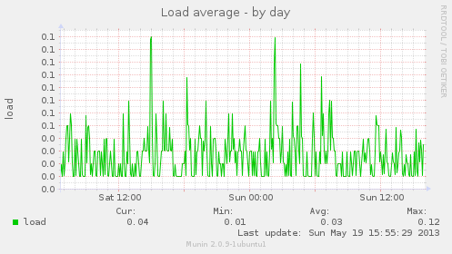 Load average by day - Munin graph