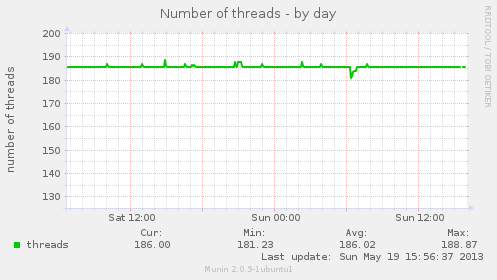 Number of threads by day - Munin graph